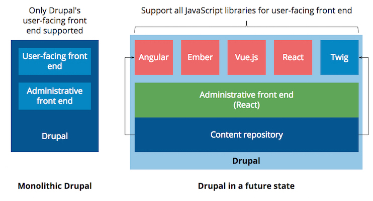 Drupal Supporting Different Javascript Frameworks