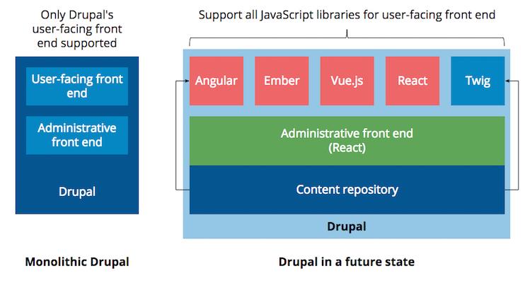 Drupal Supporting Different Javascript Frameworks